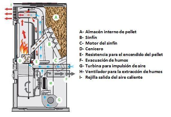 Muebles y equipamiento para el hogar calderas de pellets - Chimeneas de peles ...